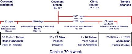 Daniel's 70th week